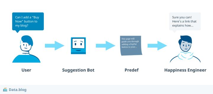 01-data-blog-bot-response.png
